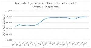 Construction Spending Report